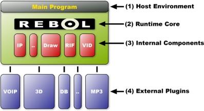 REBOL 3 0 Development