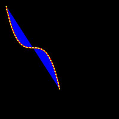 curve example 4